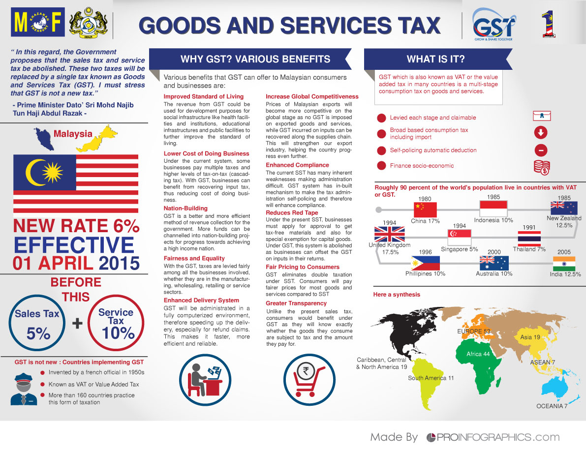 awareness if gst in malaysia Goods and services tax (gst) 17 march 2015 auditorium tan sri abdul rafie jpwpkl goods and services tax act 2014 no gst impact of gst on malaysian economy.