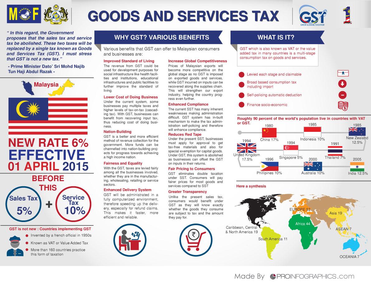 GST-malaysia---MOF---infographic---LQWL - H1K