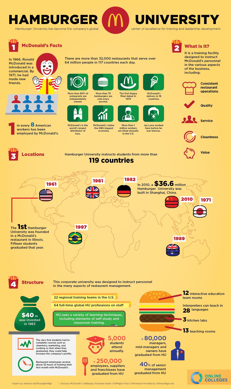 Hamburger University infographic