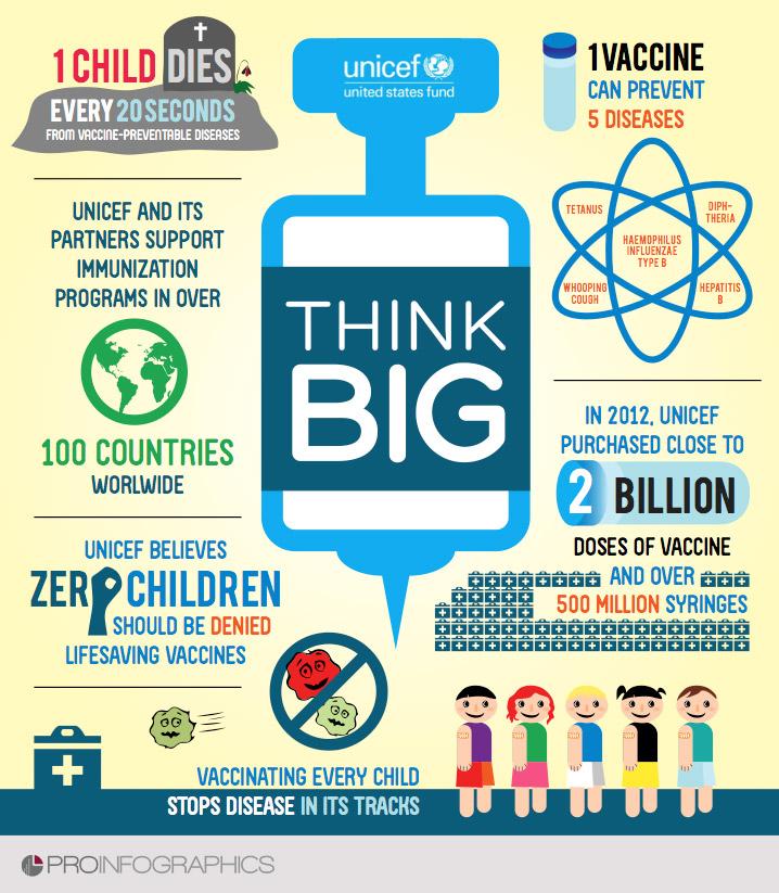unicef-infographic