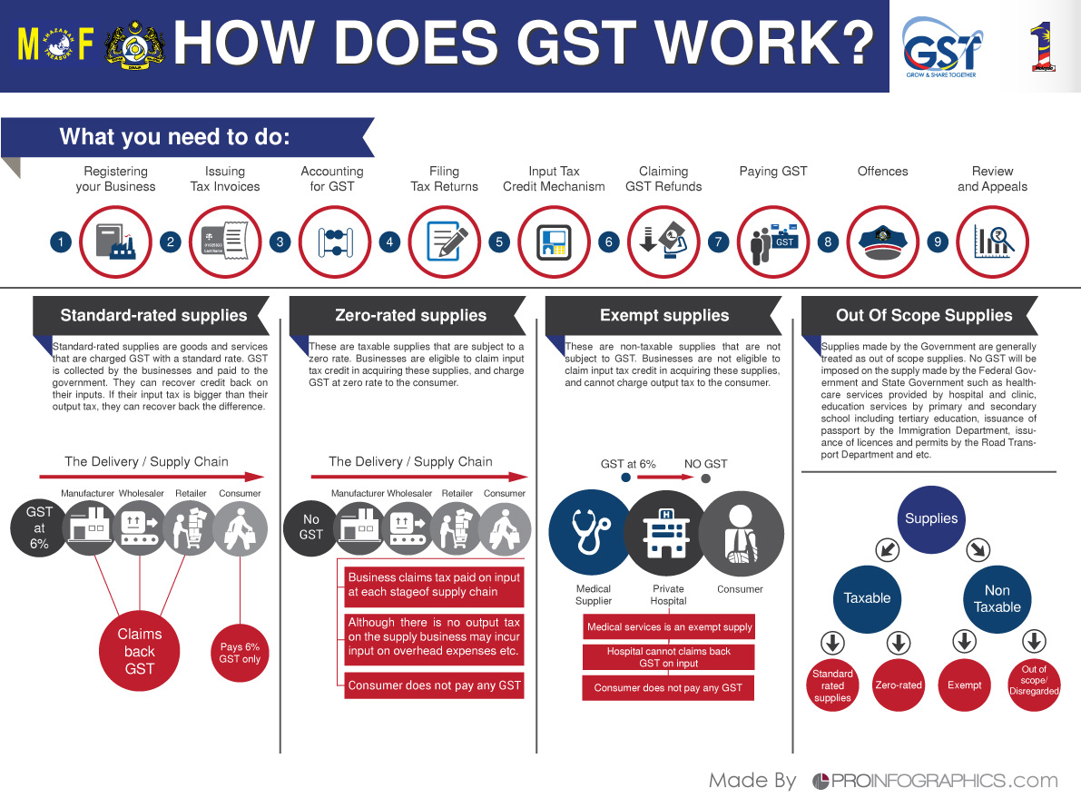 gst in malaysia Prime minister datuk seri mohd najib razak said malaysia will become a country with deficit without collecting rm45 billion in revenue through the implementation of the goods and services tax (gst.