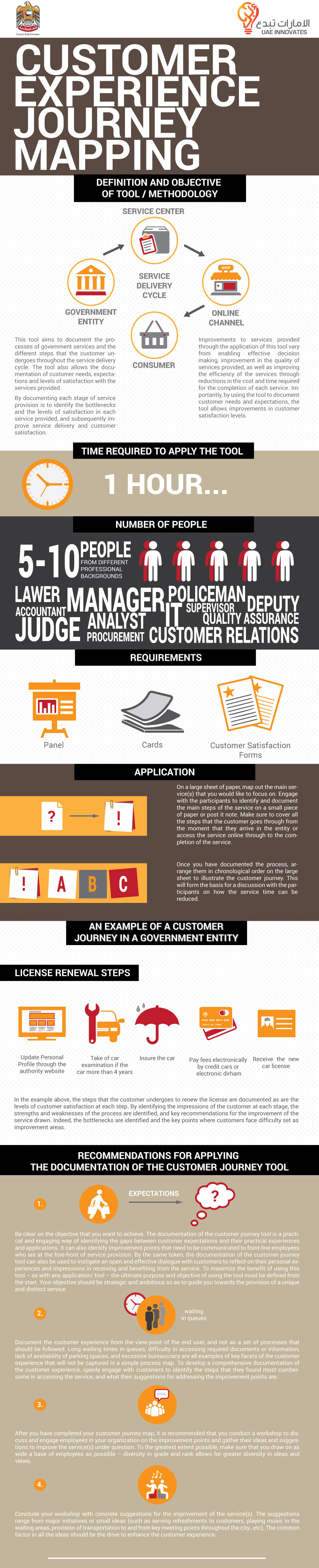 customer experience journey final